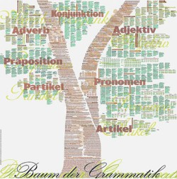 Baum der Grammatik
